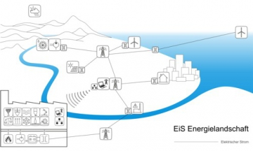 EiSLab® - Energy Intelligence System